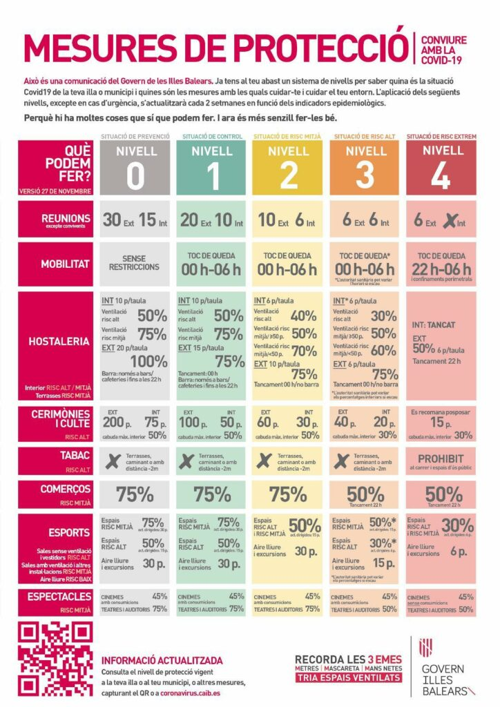 Überblick Infektions-Stufen-Plan Mallorca